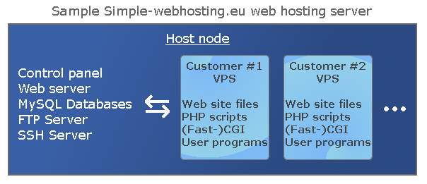 Sample web server